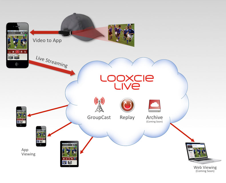 Looxcie Live Streaming