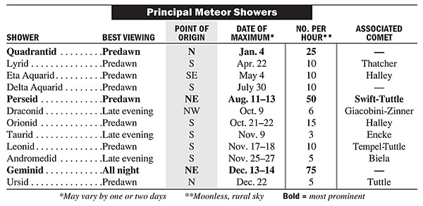 Meteor Shower Chart (2013)
